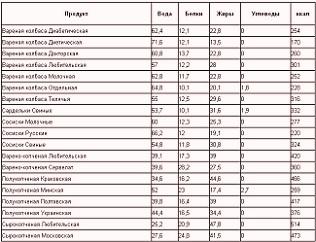 Таблиця з показником кількості калорій напроти кожного продукту
