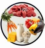 Дієта по групі крові: детально про правила харчування